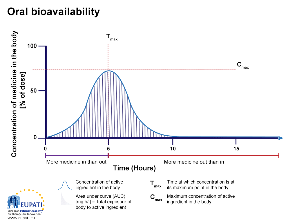 A graphical representation of the concentration of active substance in the blood stream. The percentage of active substance after a tablet is swallowed, studied over the period of 15 hours. The area under the curve (AUC) is shaded. Tmax is the time where the highest concentration of the medicine is found in the bloodstream, whereas Cmax is the maximum concentration of the medicine found in the bloodstream.