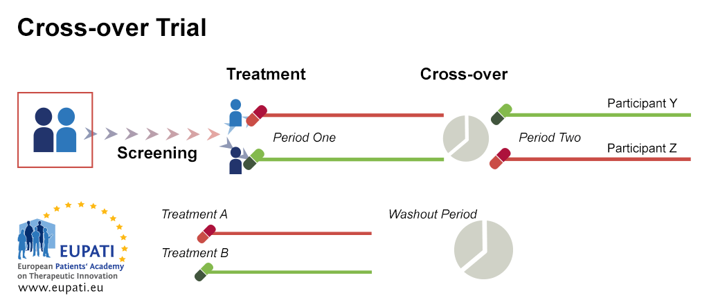 A diagram depicting the cross-over trial design. For instance: Patient X and Y are randomised into two different treatment arms. Patient X receives Treatment A during the first period of the study; Patient Y receives Treatment B. After the first period is over, there is a washout period. Patient X then receives Treatment B for the second period of the study while Patient Y receives Treatment A.