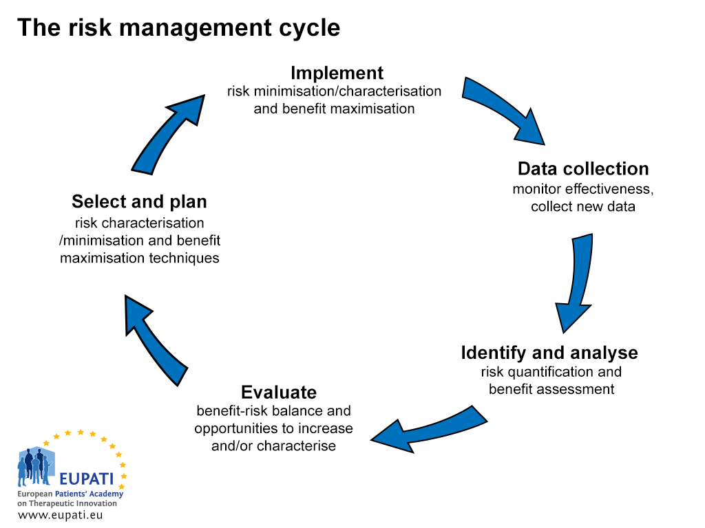 An image showing the five steps of the risk management cycle in a continuous circuit. First, the identify and analyse step seeks to quantify risk and assess benefits of a medicinal product. In the evaluate step, the benefit-risk balance is evaluated, as are opportunities to increase benefits and/or characterise the risk. After evaluation, the select and plan step involves the selection and planning of risk characterisation and minimisation techniques as well as benefit maximisation techniques. Then, the implementation step implements the planned risk minimisation/characterisation and benefit maximisation techniques. Thereafter, the data collection step monitors the effectiveness of the implemented techniques and collects new data, after which the cycle begins again to identify and analyse risks and benefits.
