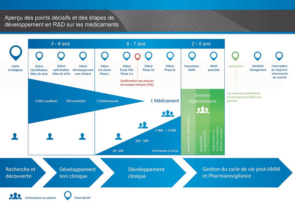 Diapositive décrivant les points décisifs et les étapes de la recherche et du développement (R&D) des médicaments. Il existe quatre principales phases dans la R&D des médicaments: recherche et découverte, développement préclinique, développement clinique et gestion du cycle de vie et pharmacovigilance post-approbation. La phase de recherche et de découverte dure de trois à six ans, depuis le développement du cadre stratégique à l'identification de têtes de série, moment auquel le nombre de médicaments candidats est ramené de 8000 à 250. Le développement non clinique intervient également dans les trois à six premières années, du début de l'optimisation des têtes de série à la fin de cette période, moment auquel le nombre de médicaments candidats passe de 250 à seulement cinq. Les six à sept années suivantes sont consacrées au développement clinique. Le développement clinique est divisé en trois phases: I, II et III. Après la phaseI durant laquelle les premiers essais sont conduits chez l'Homme (avec entre 20 et 100participants), la phase IIa débute par une étude de preuve du concept. Pendant la phaseIIa, des tests sont menés sur 100 à 500participants. Lorsque la preuve du concept a été confirmée, la phaseIIb commence et des essais cliniques incluant 1000 à 5000 participants sont conduits afin d'éliminer des médicaments candidats pour ne retenir plus qu'un seul médicament. La phaseIII est la plus importante des essais cliniques et s'achève par la soumission du médicament pour examen par les autorités réglementaires. Le processus d'examen réglementaire peut prendre entre deux et cinq ans. Ce n'est qu'après approbation par les comités réglementaires que le médicament peut être lancé et que des nouveaux traitements sont mis à disposition des patients. Le processus d'examen et de lancement du médicament marque le début de la phase de gestion du cycle de vie et de pharmacovigilance post-approbation, durant laquelle le changement est contrôlé et géré et qui dure jusqu'à ce 