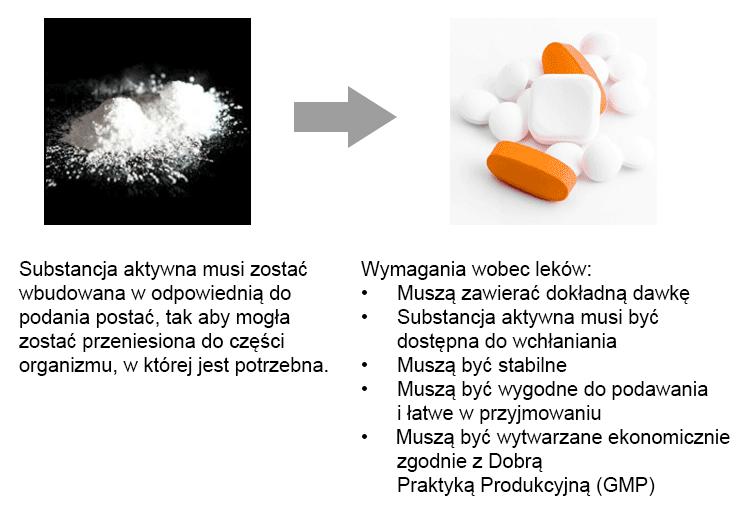 Na ilustracji jest widoczny biały proszek przedstawiający składnik aktywny, który musi zostać poddany preparatyce galenowej, aby można go było podawać, oraz różne tabletki, przedstawiające leki, w których składnik aktywny jest gotowy do podania.