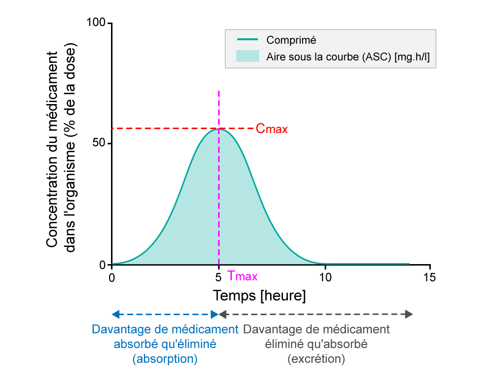 Graphique représentant le calcul de la biodisponibilité d'un principe pharmaceutique actif après administration orale. Sur l'axeY vertical, la concentration du médicament dans le corps (pourcentage de la dose) est représentée sur une échelle de 0 à 100; sur l'axeX horizontal, le temps (en heures) est représenté sur une échelle de 0 à 15heures. Une courbe en forme de cloche est tracée et l'aire sous la courbe (ASC), qui représente les mg.h/l, est ombrée. Sur ce graphique, à T=0, la concentration C du médicament est de 0%; à T=5, C=55%; à T=15, C=0%. Le moment où la concentration est maximale dans le sang est appelé Tmax; sur ce graphique, il se produit à T=5; la concentration maximum du médicament dans le sang est appelée Cmax. Sur ce graphique, la Cmax est de 55%. Entre T=0 et T=5, une plus grande quantité de médicament pénètre dans la circulation sanguine que la quantité de médicament qui la quitte; c'est la période d'absorption. Entre T=5 et T=15, une plus grande quantité du médicament quitte la circulation sanguine que de médicament qui la pénètre; c'est la période d'excrétion.