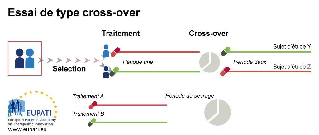 Les patients X et Y sont affectés par randomisation dans deux bras de traitement différents. Le patient X reçoit le traitement A durant la première période de l'étude; le patient Y reçoit le traitement B. Une fois la première période terminée, elle est suivie d'une période de sevrage. Le patient X reçoit ensuite le traitement B durant la seconde période de l'étude pendant que le patient Y reçoit le traitement A.