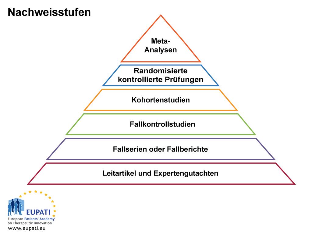 Dieses Bild zeigt die Nachweisstufen als Pyramide, wobei die höchste Evidenzstufe die Spitze der Pyramide und der niedrigste Evidenzstufe deren Basis ist. Es gibt sechs Stufen, hier von der niedrigsten Stufe aufsteigend aufgelistet: Leitartikel und Gutachten; Fallserien oder Fallberichte; Fall-Kontroll-Studien; Kohortenstudien; Randomisierte kontrollierte Prüfungen; Meta-Analysen