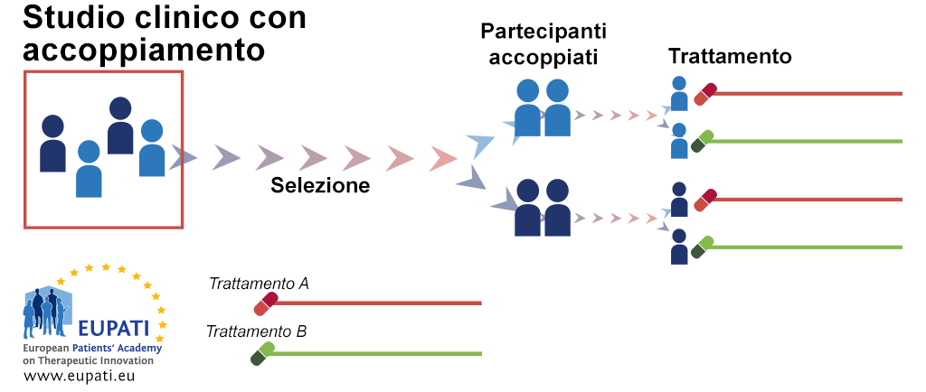 Uno schema rappresenta il disegno dello studio clinico con accoppiamento. Dopo la selezione i pazienti sono abbinati a coppie. Nell'ambito della coppia, un partecipante viene assegnato in modo casuale al trattamento A, mentre l'altro paziente viene assegnato in modo casuale al trattamento B.