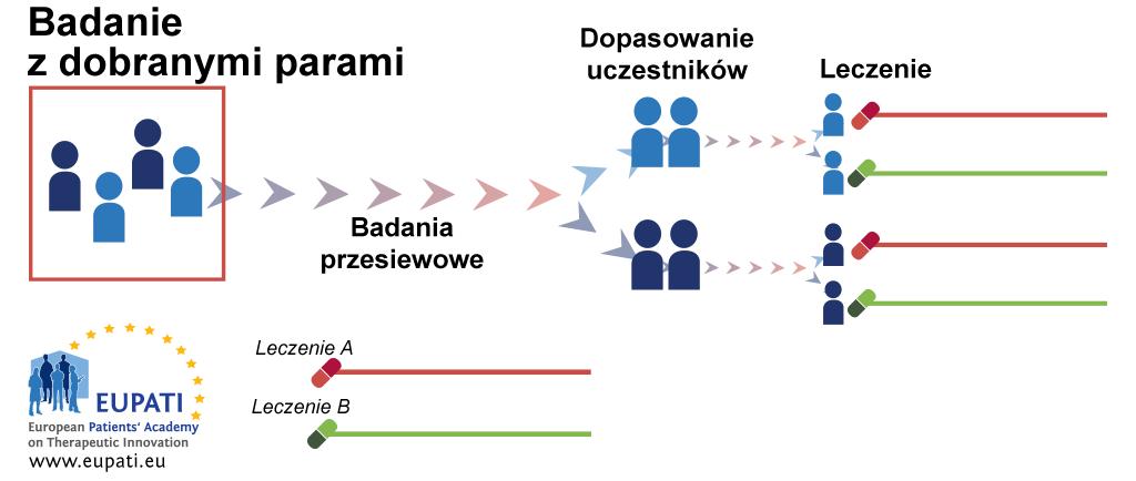 Schemat przedstawiający schemat badania z dobranymi parami. Po badaniu przesiewowym pacjenci są łączeni w pary. W każdej parze jeden z uczestników zostaje losowo przydzielony do grupy Leczenia A, a drugi do grupy Leczenia B.