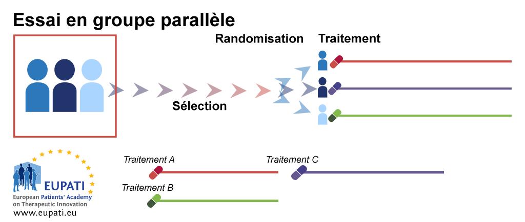 Après la sélection, les patients sont affectés par randomisation dans des groupes de traitement séparés. Ils restent dans ces bras de traitement pour la durée de l'essai, de l'analyse et des activités de suivi.