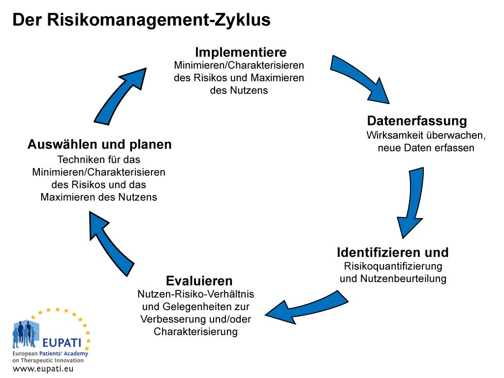 """Eine Abbildung, die die fünf Schritte des Risikomanagement-Zyklus als einen geschlossenen Kreislauf darstellt. Als erstes trachtet der Schritt """"Identifizieren und Analysieren"""" danach, das Risiko zu quantifizieren und den Nutzen eines Arzneimittel zu beurteilen. Im Schritt """"Evaluieren"""" erfolgt eine Evaluierung des Nutzen-Risiko-Verhältnisses sowie der Möglichkeiten, den Nutzen zu steigern und/oder das Risiko zu charakterisieren. Nach der Evaluierung umfasst der Schritt """"Auswählen und Planen"""" die Auswahl und Planung von Techniken für die Charakterisierung und Minimierung des Risikos sowie die Maximierung des Nutzens. Der anschließende Schritt """"Implementieren"""" implementiert die geplanten Techniken für die Charakterisierung und Minimierung des Risikos sowie die Maximierung des Nutzens. Anschließend überwacht der Schritt """"Datenerfassung"""" die Wirksamkeit der implementierten Techniken und erfasst neue Daten, worauf der Zyklus mit der Identifizierung und Analyse von Risiken und Nutzen erneut beginnt."""