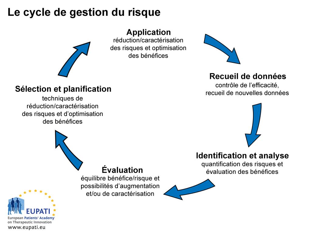 Illustration indiquant les cinq étapes du cycle de gestion du risque dans une boucle ininterrompue. La première étape d'identification et d'analyse a pour objectif de quantifier le risque et d'évaluer les bénéfices d'un médicament. L'étape d'évaluation porte sur l'équilibre bénéfices/risques et sur les possibilités d'augmenter les bénéfices et/ou sur la caractérisation du risque. Une fois l'évaluation terminée vient l'étape de sélection et de planification de la caractérisation et de la minimisation du risque, ainsi que l'optimisation des bénéfices. L'étape suivante concerne l'application des techniques planifiées d'optimisation des bénéfices et de caractérisation/réduction des risques. L'étape de recueil des données contrôle ensuite l'efficacité des techniques appliquées et recueil de nouvelles données, après lesquelles le cycle recommence pour identifier et analyser les risques et les bénéfices.