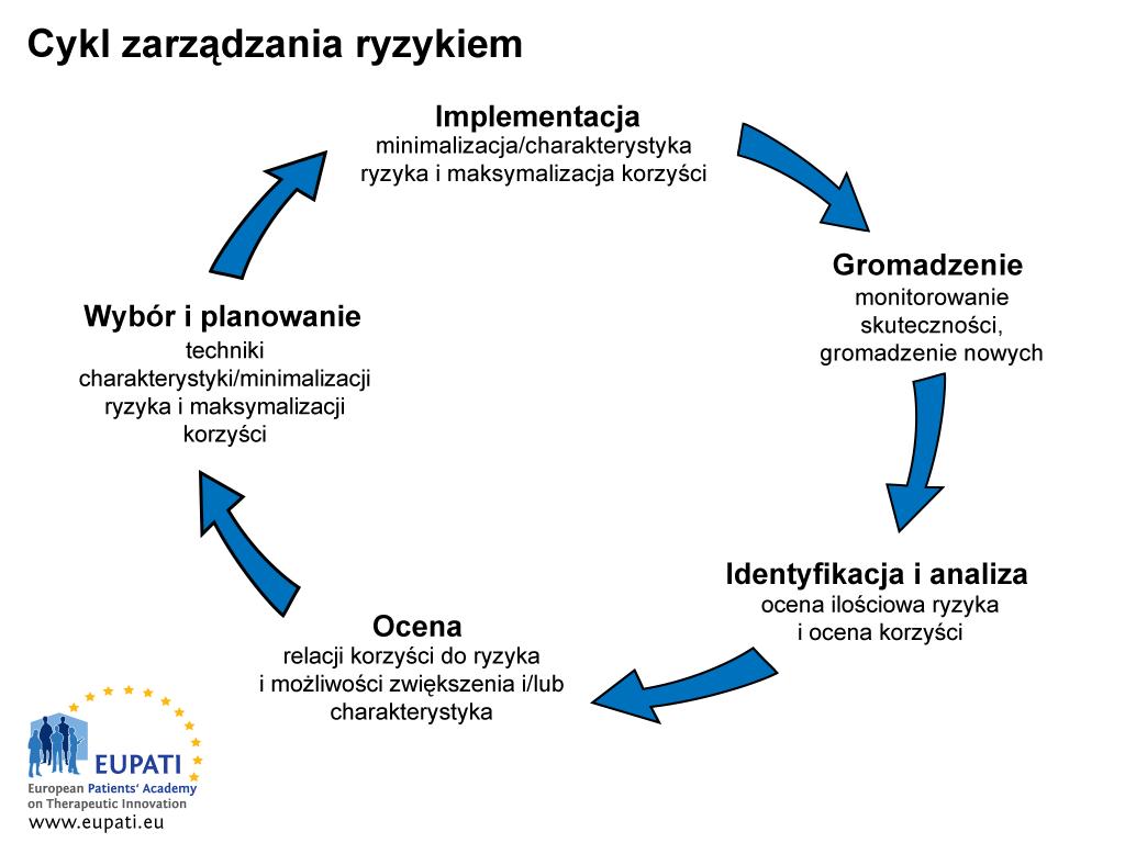 Cykl zarządzania ryzykiem składa się z pięciu etapów.