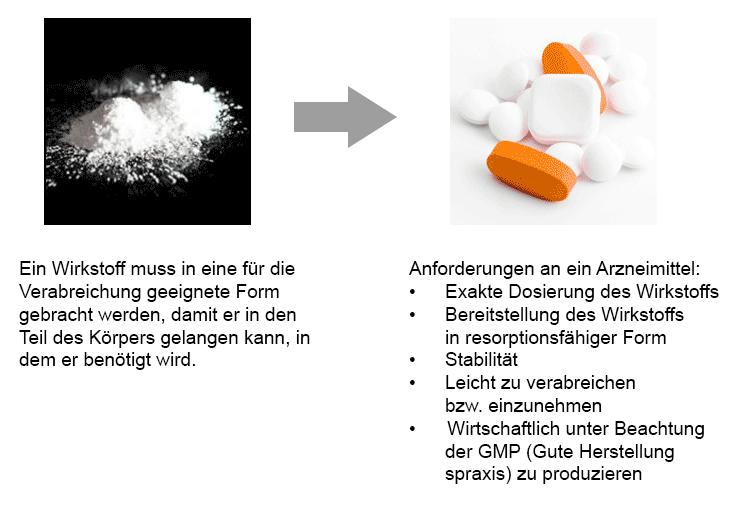 Graphische Darstellung der galenischen Formulierung – die Einbindung eines Wirkstoffs in verabreichungsfertige Arzneimittel – und die Voraussetzungen, die diese Arzneimittel erfüllen müssen.