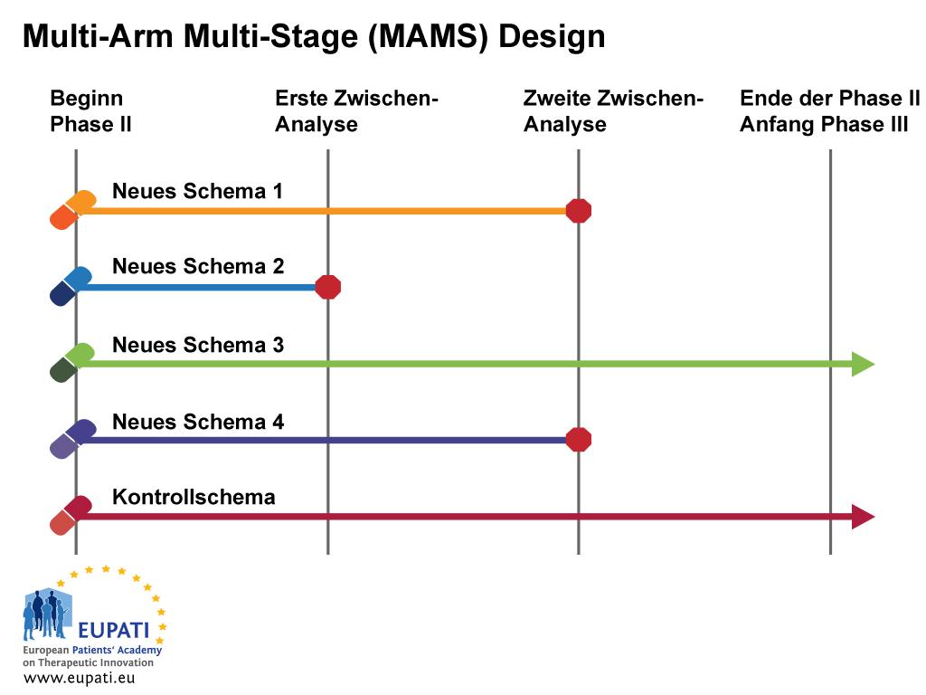 Das Multi-Arm Multi-Stage Design (MAMS) ermöglicht die gleichzeitige Untersuchung mehrerer Behandlungen gegenüber einer einzigen Kontrolle.