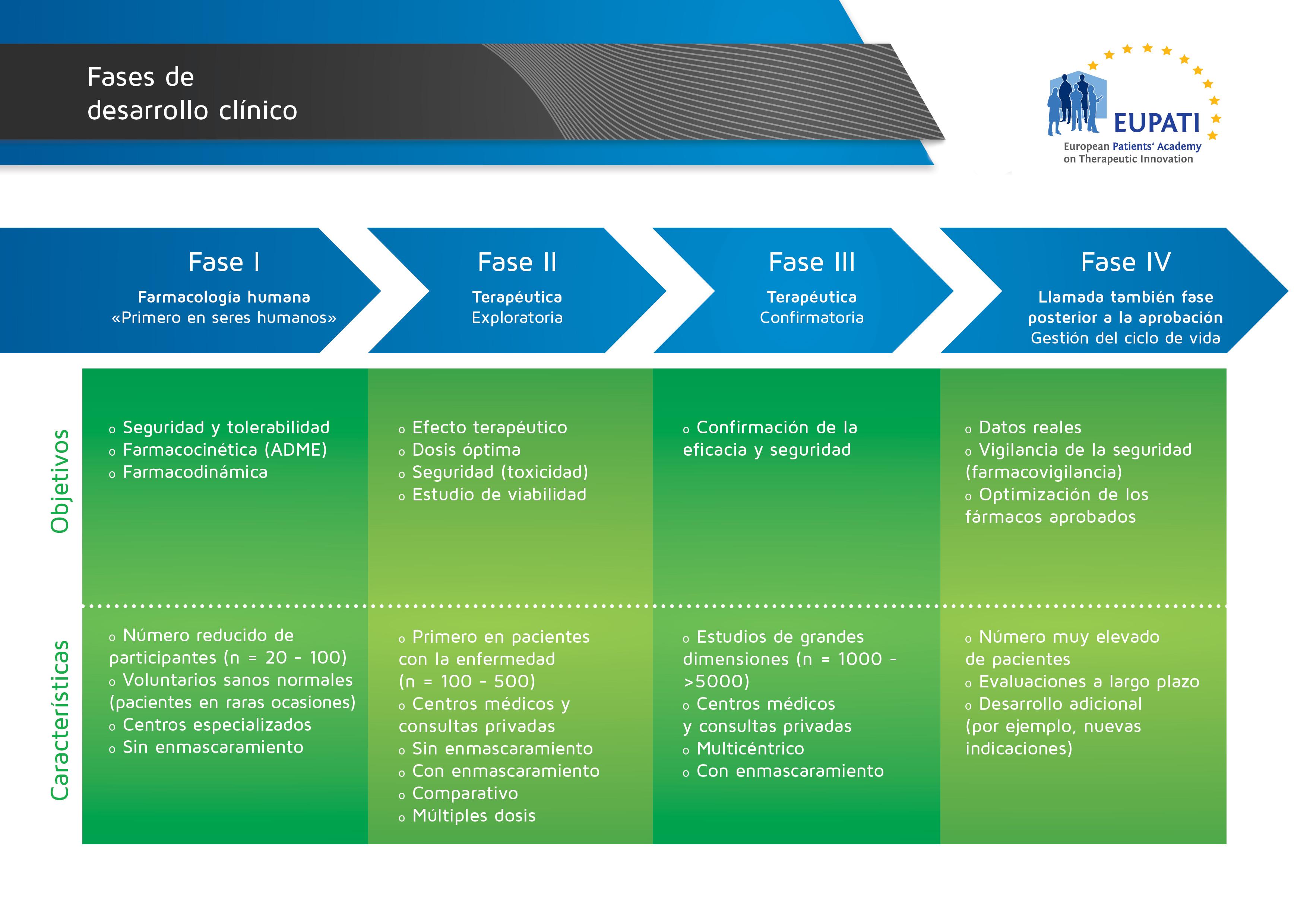 Las cuatro fases del desarrollo clínico varían por lo que respecta a los objetivos y las características.