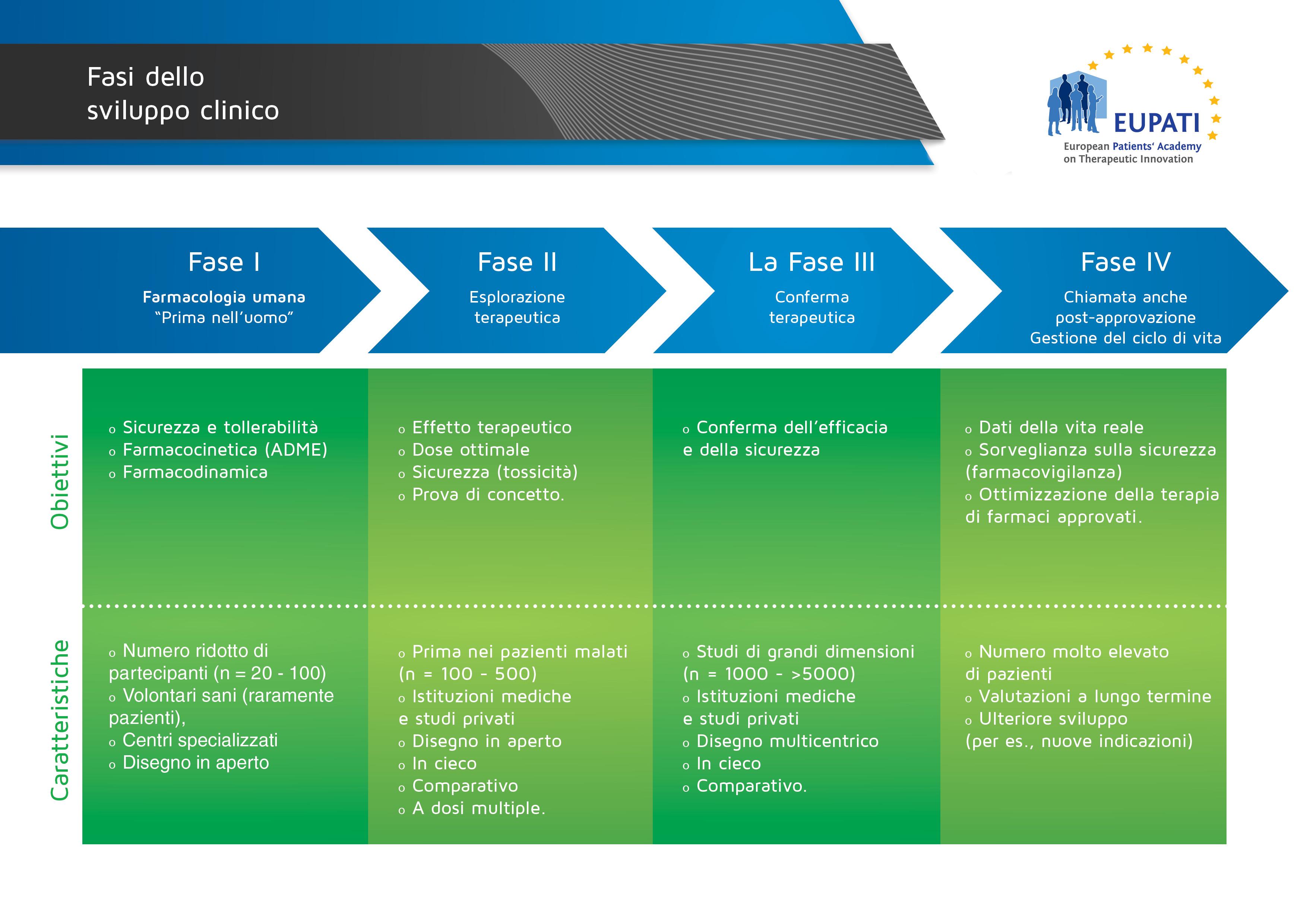 Le quattro fasi dello sviluppo clinico differiscono per obiettivi e caratteristiche.]]>
