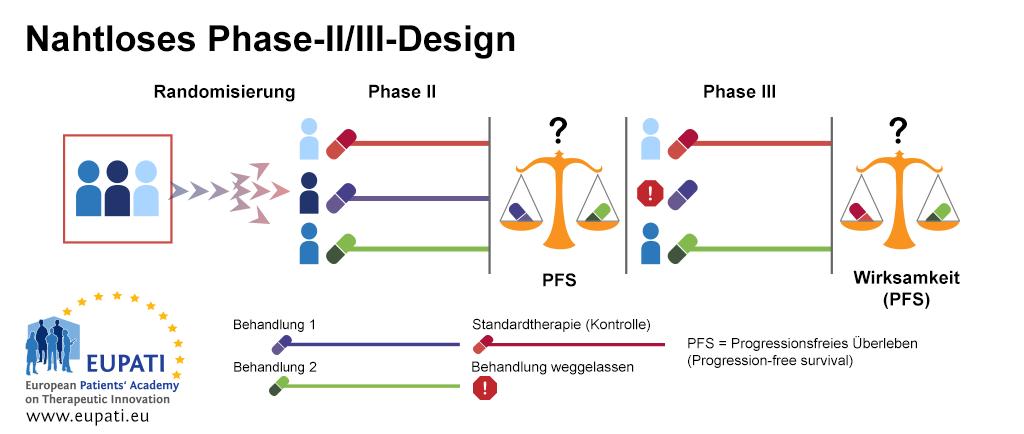 Das nahtlose Phase II/III-Design ermöglicht die Durchführung von Phase II und Phase III innerhalb einer Studie.