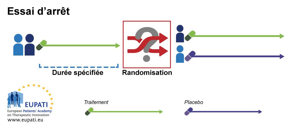 Ce schéma présente un exemple d'essai d'arrêt. Dans cet exemple, durant la première période de l'essai, tous les participants reçoivent le traitement actif pour une durée déterminée. Une fois cette durée écoulée, les participants sont affectés par randomisation dans deux groupes. Le groupe1 continue de recevoir le traitement actif, tandis que le groupe2 reçoit un traitement placebo.