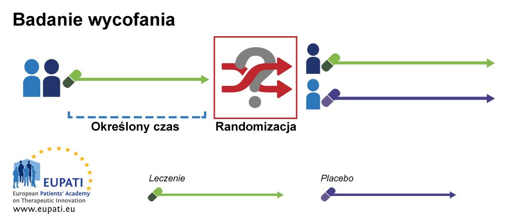Ten schemat przedstawia przykład badania klinicznego wycofania. W tym przykładzie w pierwszym okresie badania klinicznego wszyscy uczestnicy otrzymują aktywne leczenie przez określony czas. Po upływie tego czasu uczestnicy są losowo przydzielani do dwóch grup. Grupa 1 nadal otrzymuje aktywne leczenie, a grupa 2 otrzymuje placebo.