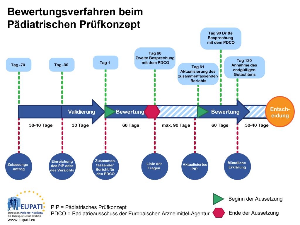 Dieses Diagramm bietet einen Überblick über das Bewertungsverfahren bei einem pädiatrischen Prüfkonzept. Die Überprüfung erfolgt in Form eines 120-Tage-Verfahrens (exklusive einer möglichen Aussetzung von bis zu 90 Tagen an Tag 60). Das Bewertungsverfahren wird vom Pädiatrieausschuss der Europäischen Arzneimittel-Agentur durchgeführt.