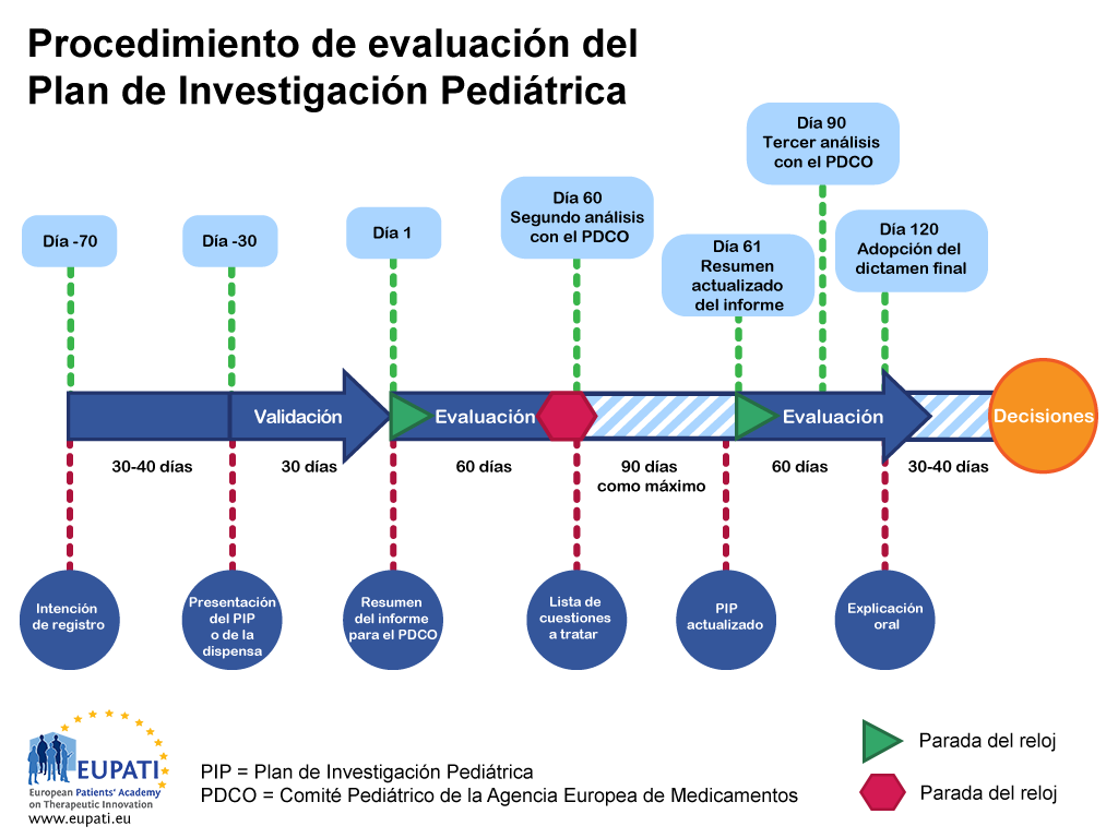 El Plan de Investigación Pediátrica lo evalúa el Comité Pediátrico de la Agencia Europea de Medicamentos y es un procedimiento establecido con plazos definidos.