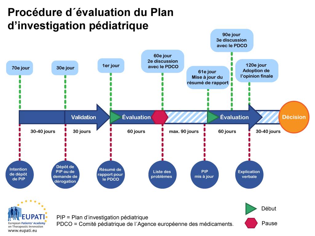 Un Plan d'investigation pédiatrique est évalué par le Comité pédiatrique de l'Agence européenne des médicaments et suit une procédure bien déterminée avec des délais définis.