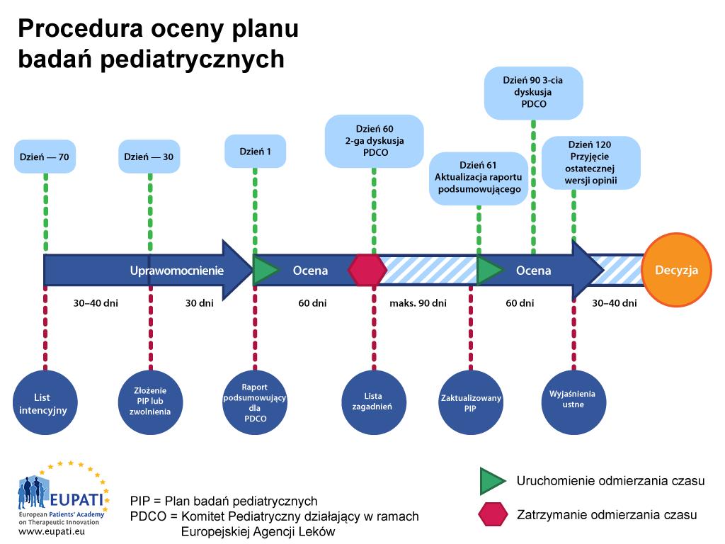 Plan badań pediatrycznych jest oceniany przez Komitet Pediatryczny działający w ramach Europejskiej Agencji Leków i podlega ustalonej procedurze z określonymi terminami.