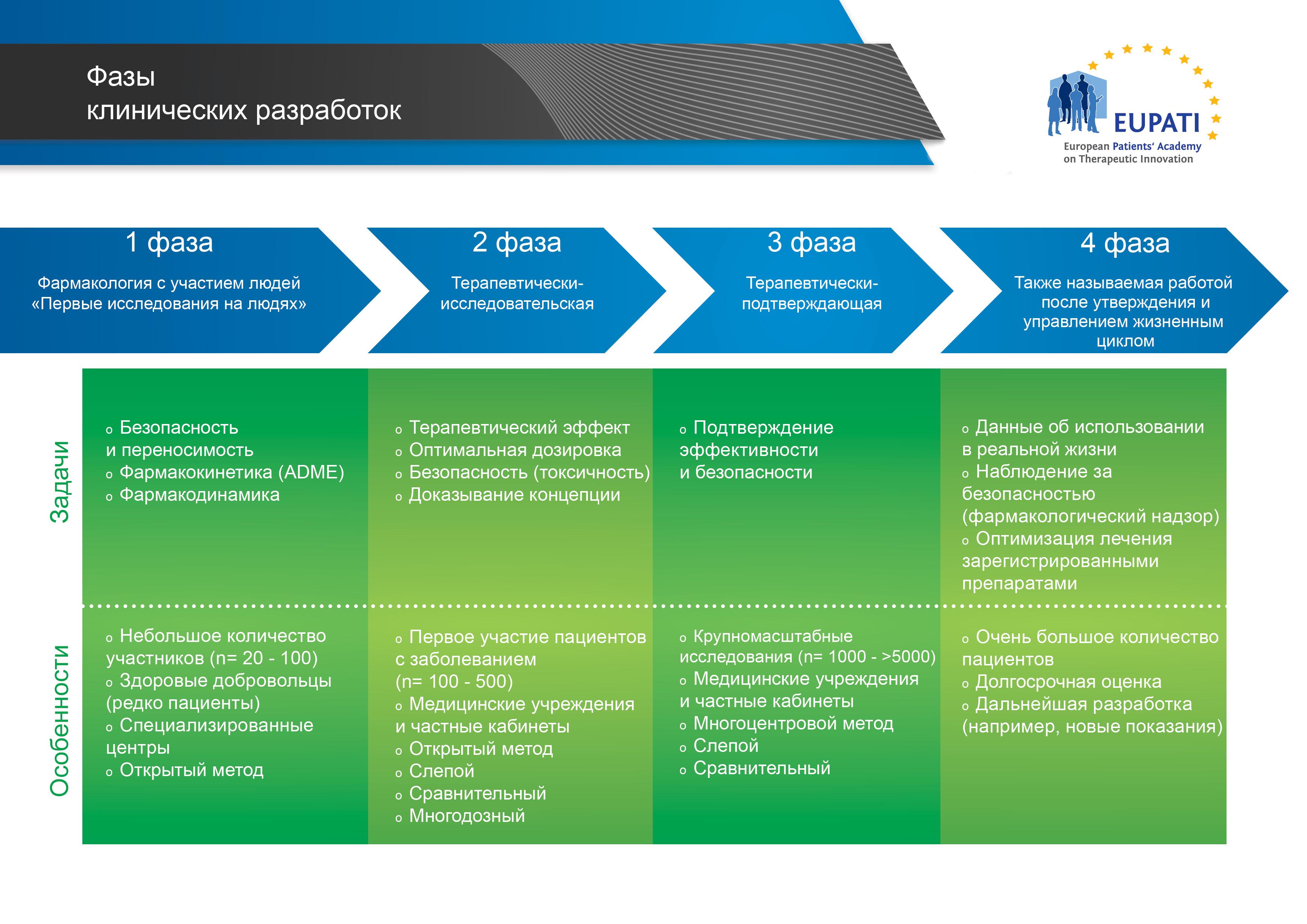 На основании их задач и особенностей выделяют четыре фазы клинических разработок.