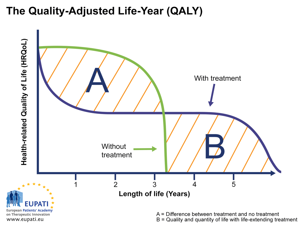 Graph representing the Quality-Adjusted Life-Year.