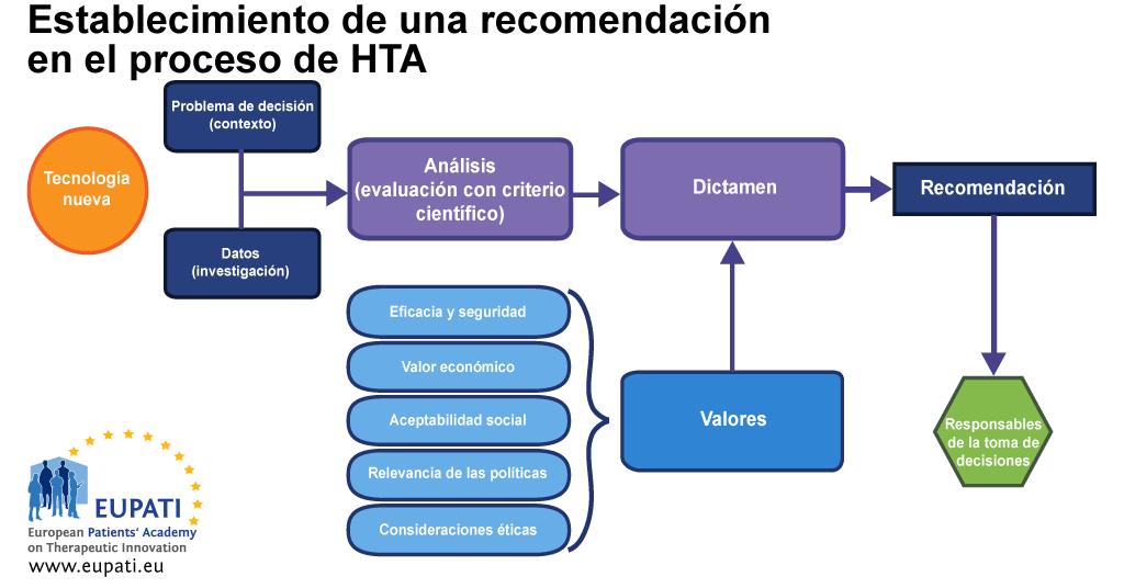 Diagrama de flujo en el que se muestra el proceso de establecimiento de una recomendación en el proceso de HTA. El proceso comienza con una tecnología nueva. Hay dos procesos principales, cada uno de los cuales tiene su propia información: análisis (evaluación con criterio científico) y dictamen. El problema que decidir (contexto) y los datos (investigación) son la información principal del proceso de análisis. Los resultados del proceso de análisis son datos para el proceso de dictamen, en el cual también se deben tener en cuenta los valores. Entre los valores se incluyen: eficacia y seguridad, valor económico, aceptabilidad social, relevancia política y consideraciones éticas. Al final del proceso de dictamen, se establece una recomendación, la cual se remite a los responsables de la toma de decisiones.