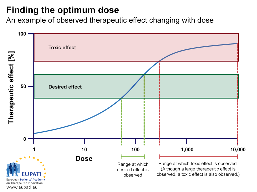 A graphical illustration of a dose-response study to find the optimum dose with therapeutic effect of a given experimental medicine. The graph shows an example of observed therapeutic effect changing with dose. Dose is marked on the X-axis; therapeutic effect (%) on the Y-axis. The study evaluates several dose levels to assess dose response and establish a minimum effective and optimal dose, without reaching a toxic effect. Half-way along the Y axis, the desired effect is observed, and after that dose, the therapeutic effect reaches a plateau and begin to show toxic effects. The graph shows the range at which a desired effect is observed, as well as a toxic effect.