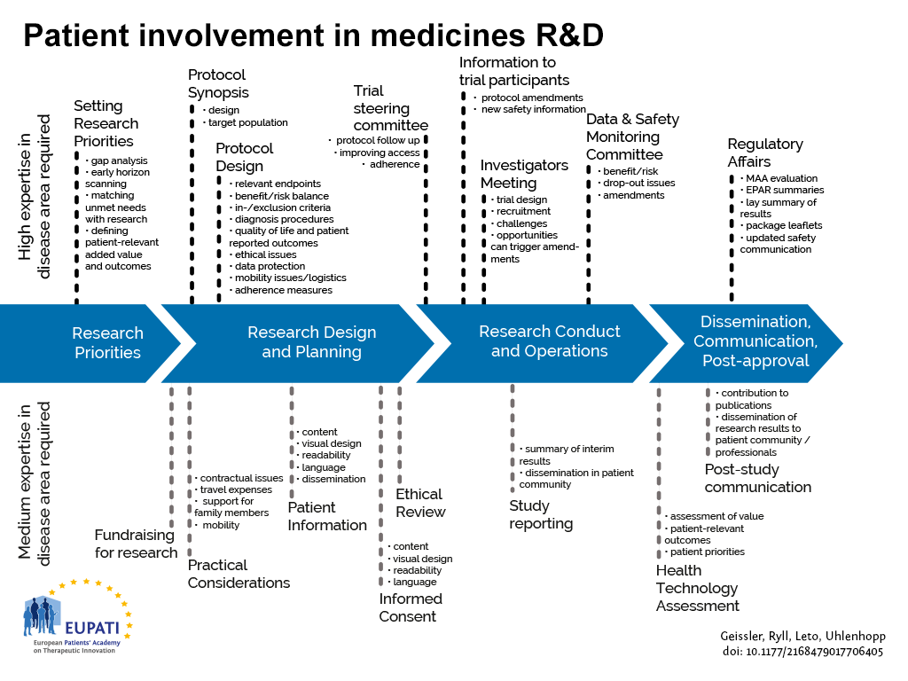 Patients can be involved across the process of medicines R&D. This diagram created by Geissler, Ryll, Leto, and Uhlenhopp identifies some existing areas in which patients are involved in the process. It distinguishes between the level of expertise in a disease area that is required and the different areas where involvement can take place.