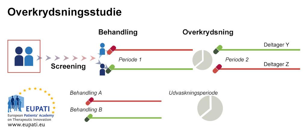 Et diagram, der viser overkrydsnings-forsøgsdesignet. For eksempel: Patient X og Y bliver randomiseret i to forskellige behandlingsarme. Patient X får behandling A i løbet af undersøgelsens første periode. Patient Y får behandling B. Når den første periode er overstået, er der en udvaskningsperiode. Patient X får derefter behandling B i undersøgelsens anden periode, mens patient Y får behandling A.