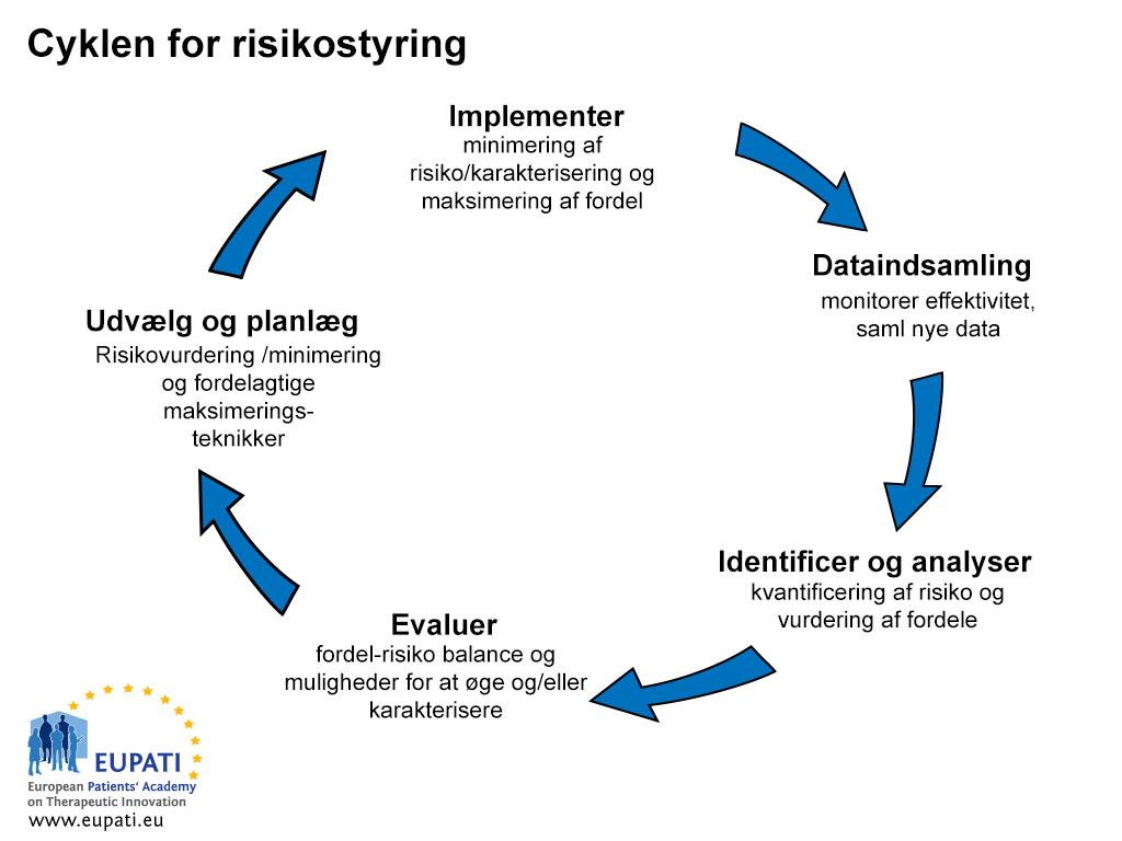Billede der viser de 5 trin i risikohåndterings-cyklus i en kontinuerlig cirkel. Først, identificerings- og analysetrinnet søger at kvantificere risici og vurdere fordele ved et lægemiddel. På evalueringstrinnet evalueres fordel-risiko balancen, lige såvel som muligheder for at øge fordele og/eller karakterisere risikoen. Efter evaluering involverer udvælgelse og planlægnings trinnet, udvælgelse og planlægning af karakterisering af risiko og minimeringsteknikker lige såvel som teknikker til maksimering af fordele. Herefter på trinnet for implementering implementeres den planlagte risiko minimering/karakterisering og teknikker til maksimering af fordele. Herefter på trinnet for datagenerering monitoreres effektiviteten af de implementerede teknikker og samler nye data, hvorefter cirklen starter forfra for at identificere risici og fordele.