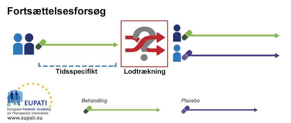 Dette diagram viser et eksempel på et seponeringsforsøg. I dette eksempel får alle deltagerne den aktive behandling i den første del af forsøget i en bestemt periode. Når denne tid er gået, randomiseres deltagerne til to grupper. Gruppe 1 fortsætter med at få den aktive behandling, mens Gruppe 2 får en placebobehandling.